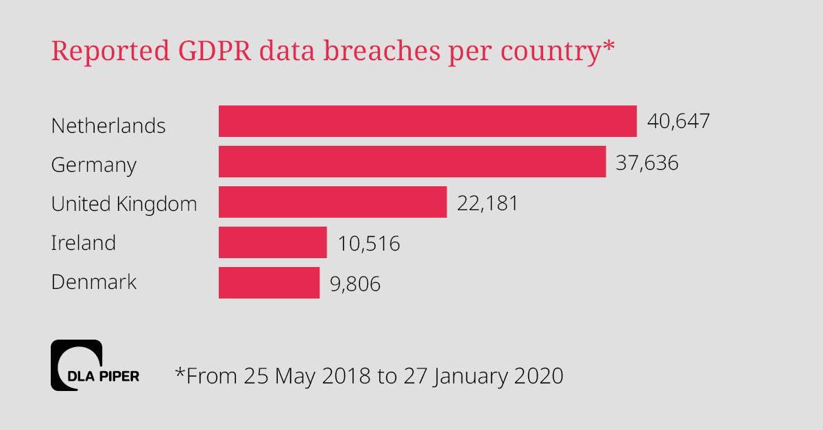 На графике — количество жалоб от пользователей по странам за период с момента принятия GDPR до сегодняшнего дня