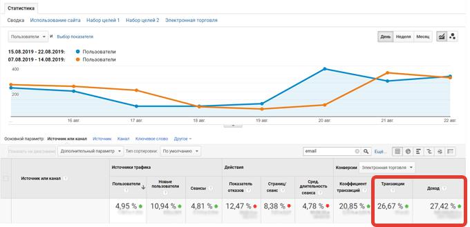 Скриншот из Google Analytics «ТомДом»