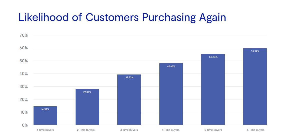 Чем больше раз покупал пользователь, тем больше шанс его следующей покупки