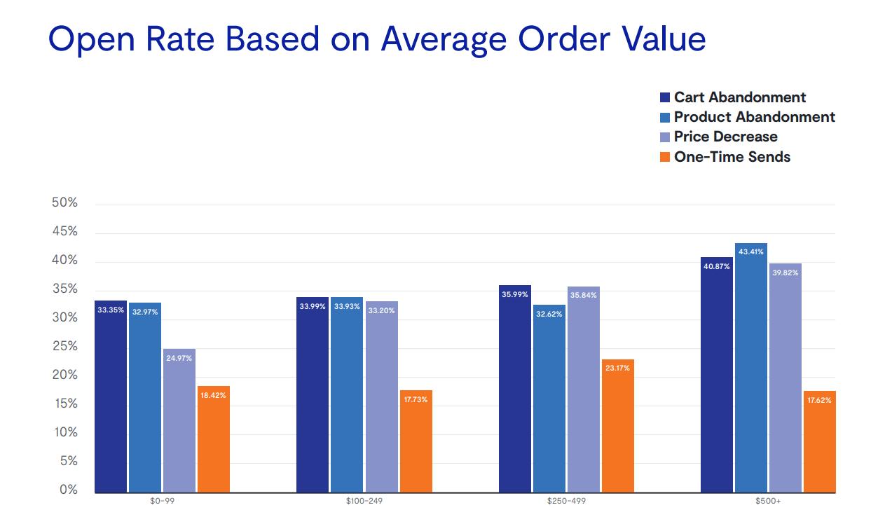 Открываемость разных писем в зависимости от средней цены заказа