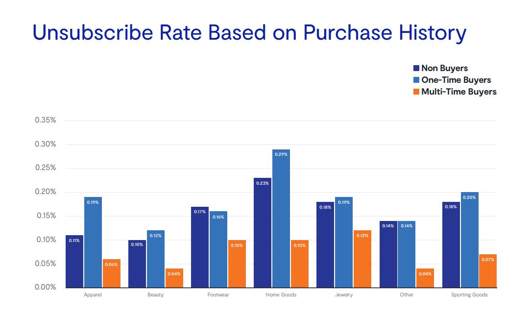 Количество отписок в зависимости от истории покупок