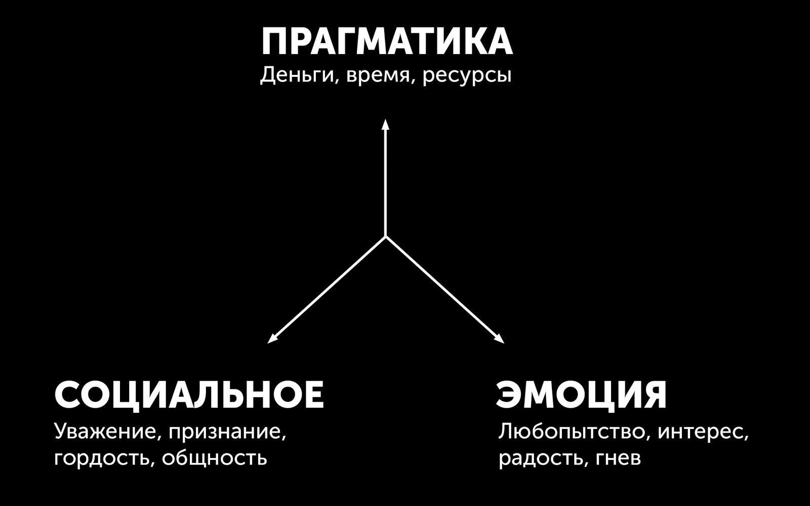 прагматика, социальное, эмоция