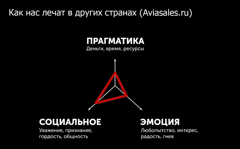 Добавим немного прагматики и эмоций в заголовок рассылки от Aviasales.ru