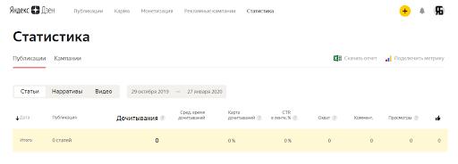 В «Яндекс. Дзене» доступна подробная статистика по статьям: сколько людей дочитали статью до конца, сколько увидели материал в ленте «Дзена», а сколько — кликнули на карточку публикации