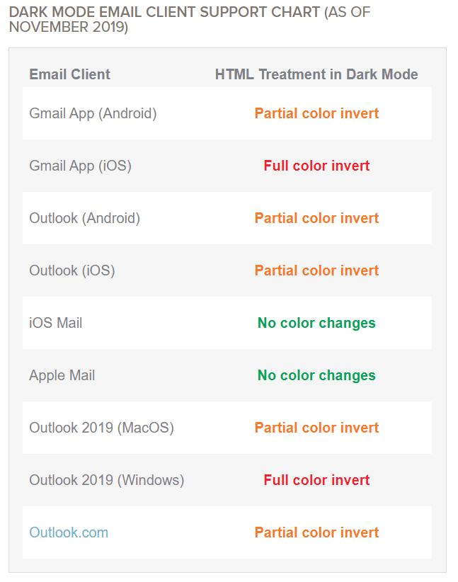 Таблица поддержки dark mode email-клиентами / Источник