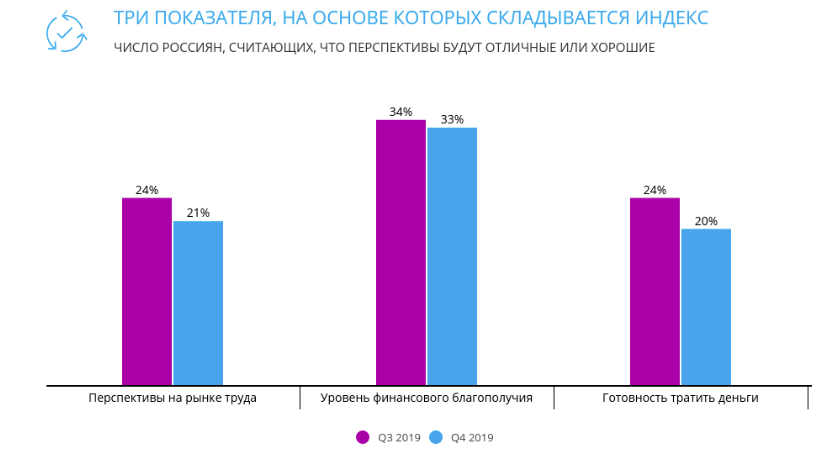 Данные за 3 и 4 квартал 2019 года