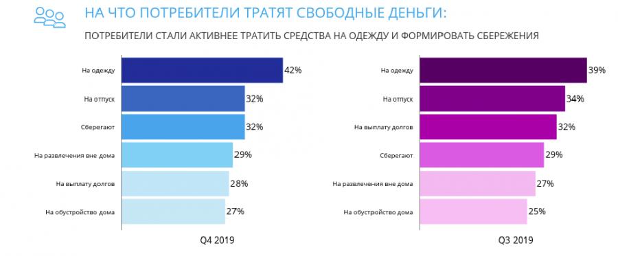 Как изменились расходы россиян в 4 и 3-м квартале 2019