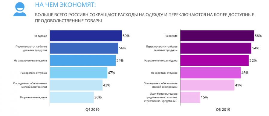 На чем экономили россияне в 2019
