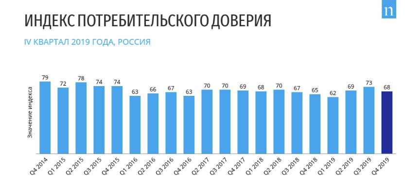 Колебания индекса потребительского доверия с 2014 года в России