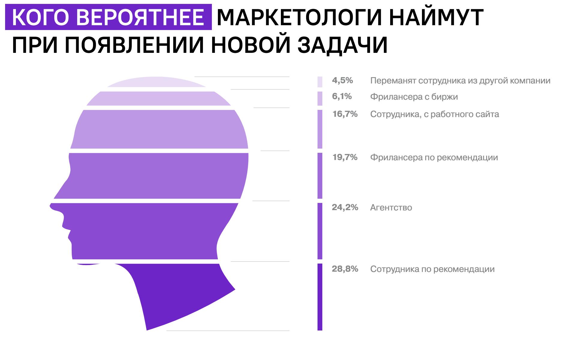 % от 47 опрошенных на глубинном интервью