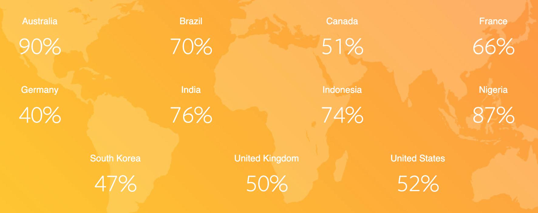 А вот распределение такой позиции по конкретным странам