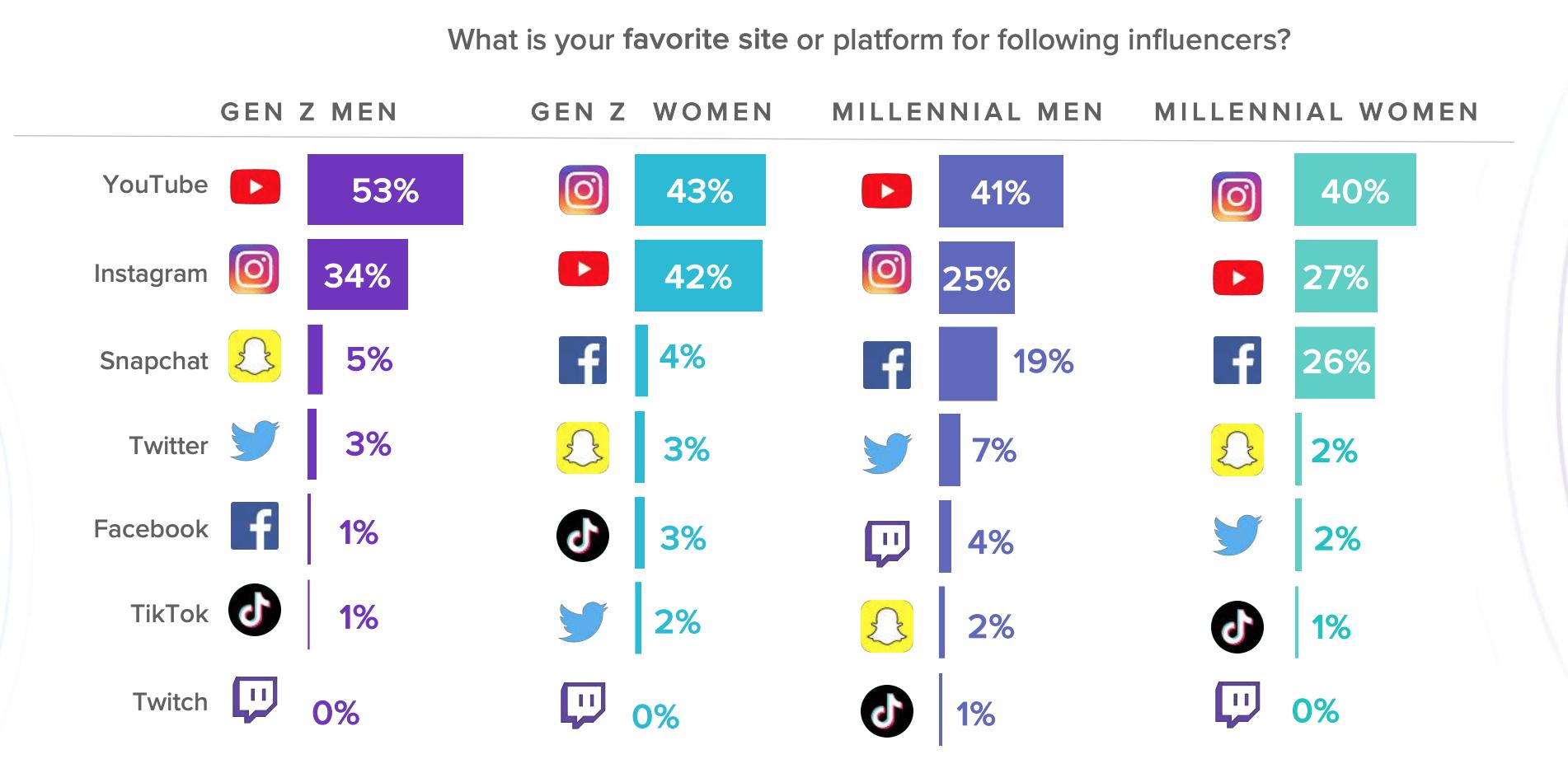 А вот карта распределения соцсетей по поколениям. Топ-площадки Facebook,YouTube, Instagram. Но у подростков совсем другой Топ-3 площадок.
