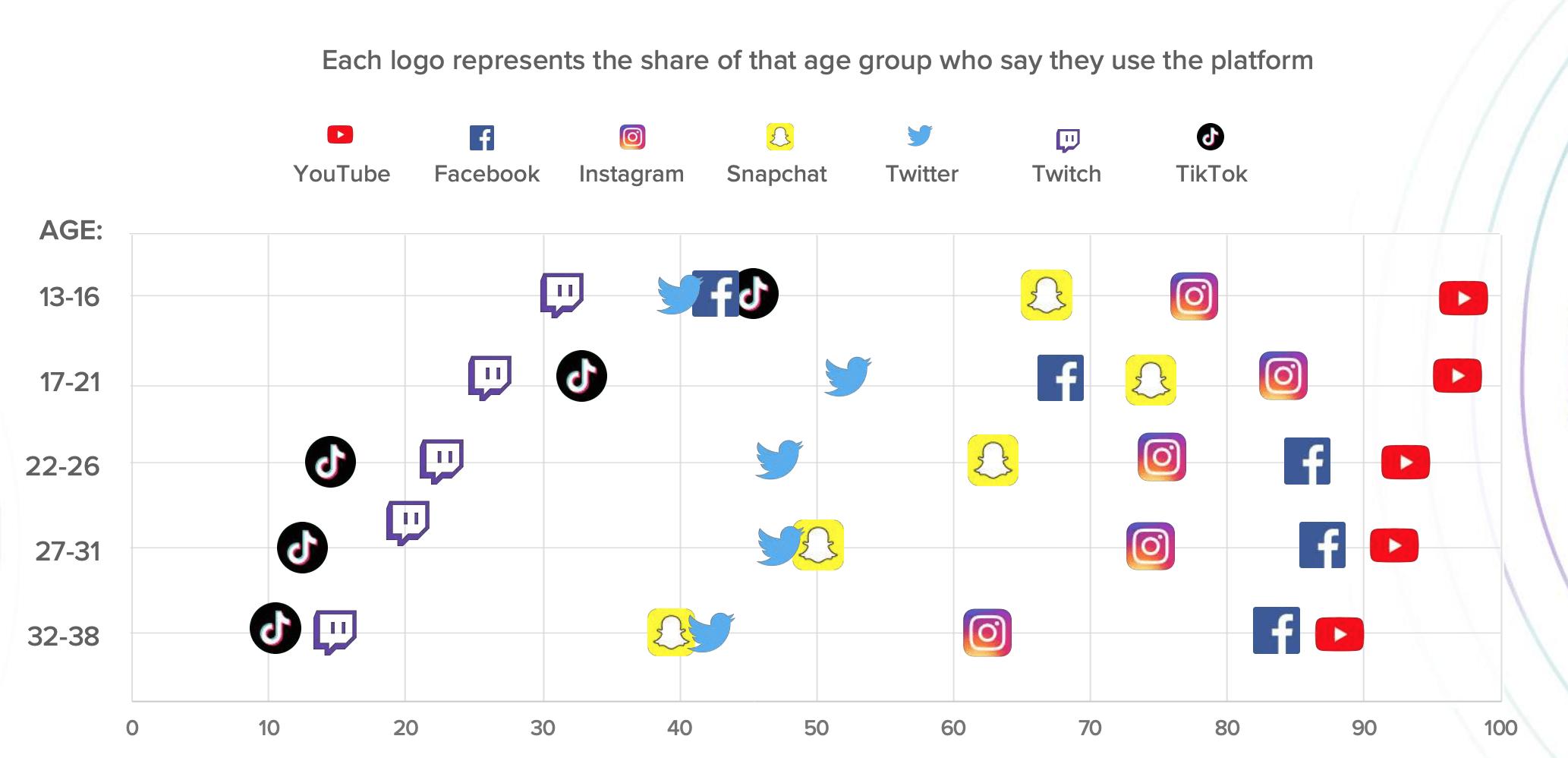 А вот та же карта по возрасту. У 13-16-летних подростков в топе TikTok и Twitch, стриминговая площадка.