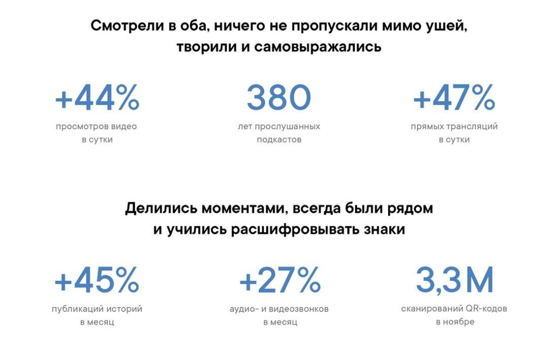 Фрагмент отчетной инфографики от Вконтакте