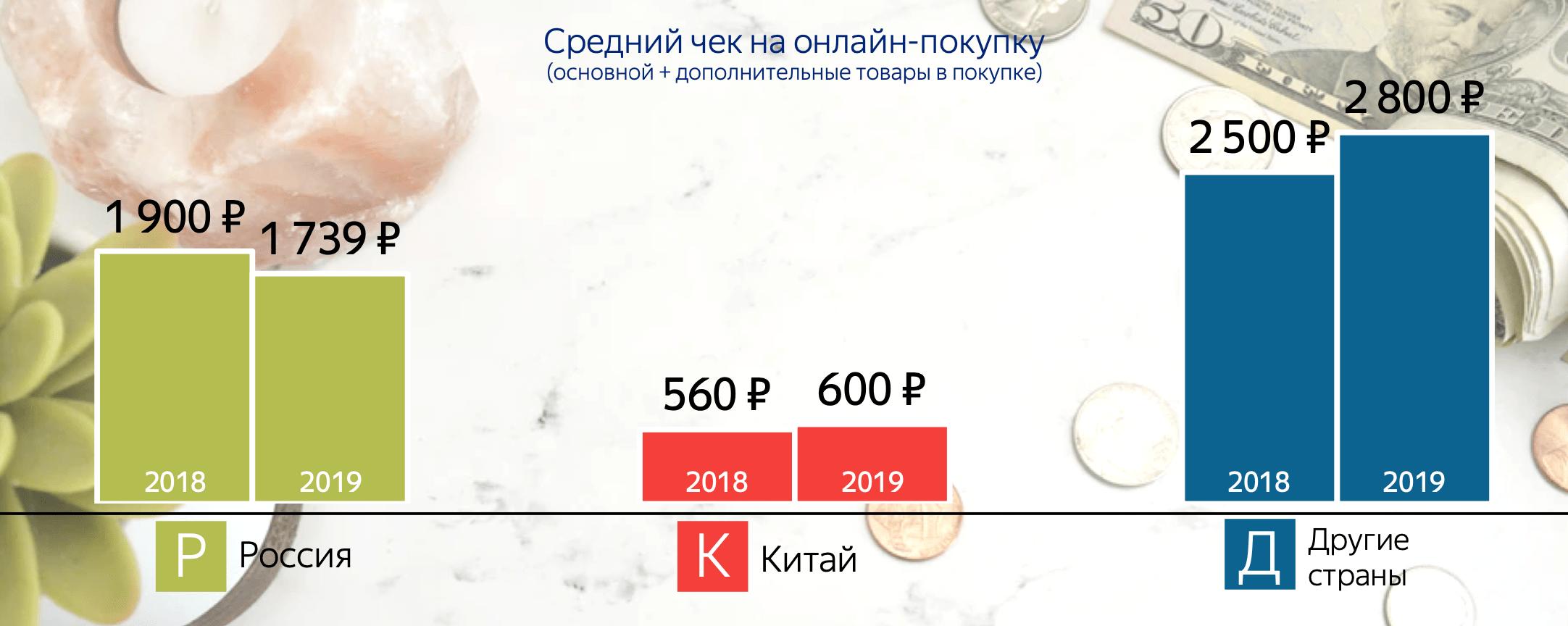 Средние чеки на покупку по годам и по региону магазина
