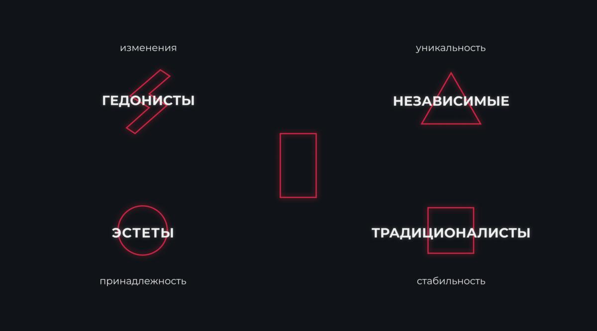 Типы личности в привязке к геометрическим фигурам