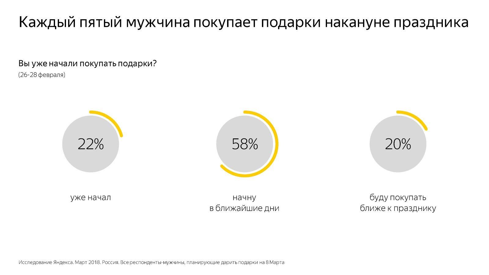 иследование Яндекса