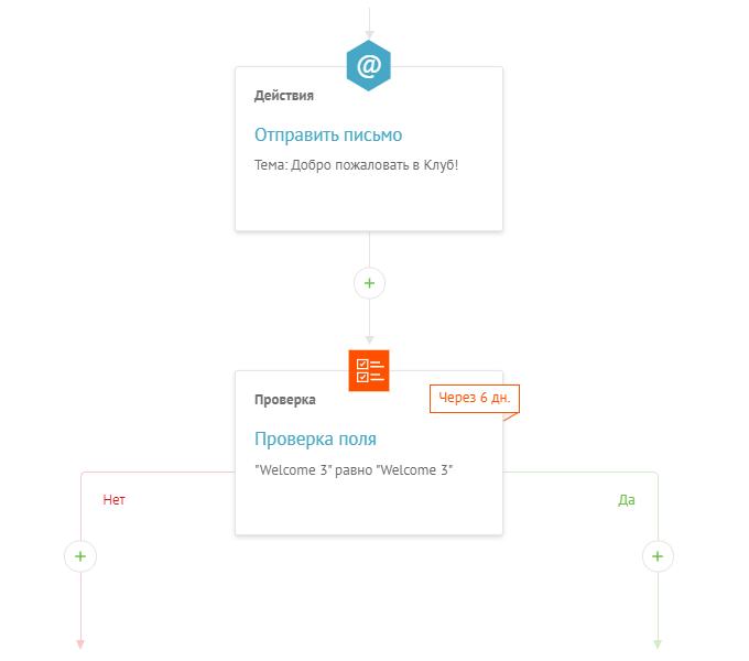 Настройка сценариев триггерных писем в сервисе рассылок. В UniSender за это отвечает раздел «Автоматизация»