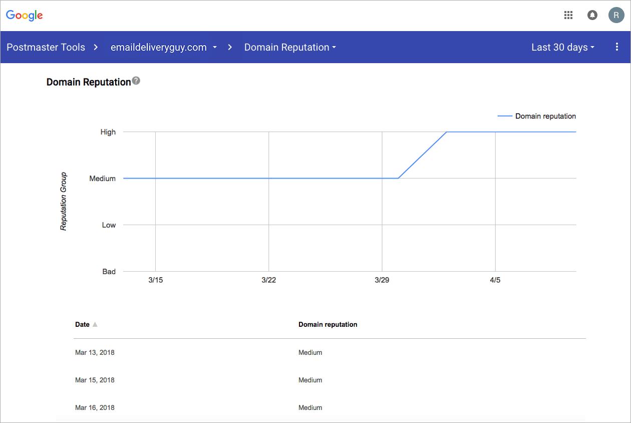 Постмастер Gmail. В марте была средняя репутация домена, в апреле — высокая