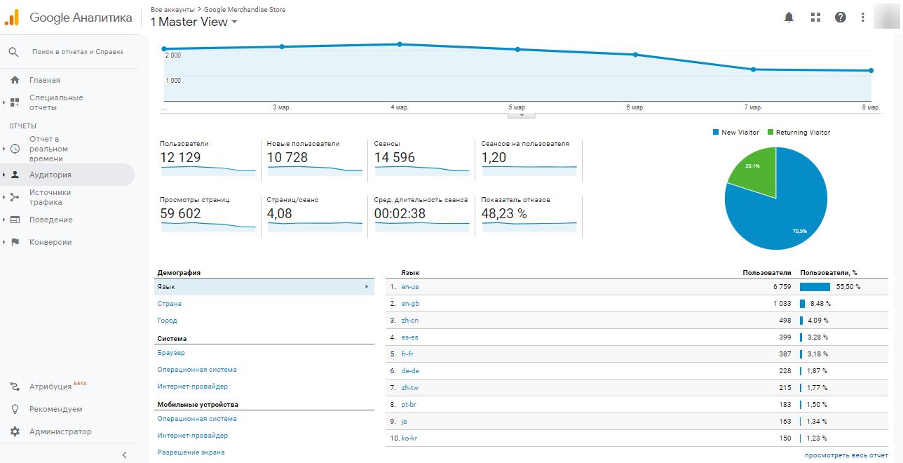 Отчет Google Analytics «Аудитория»