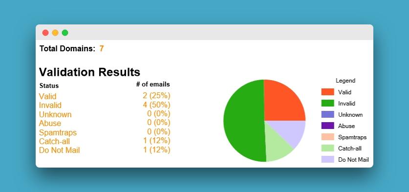 Пример отчета после проверки базы в ZeroBounce. Сервис нашёл недействительные адреса и контакты, которые не являются email