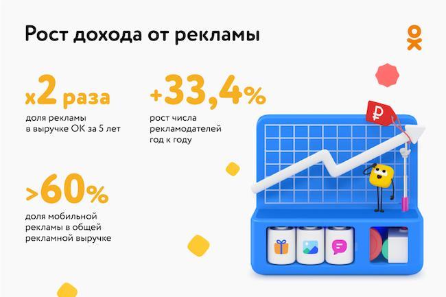Как изменились показатели Одноклассников по доходу от рекламы