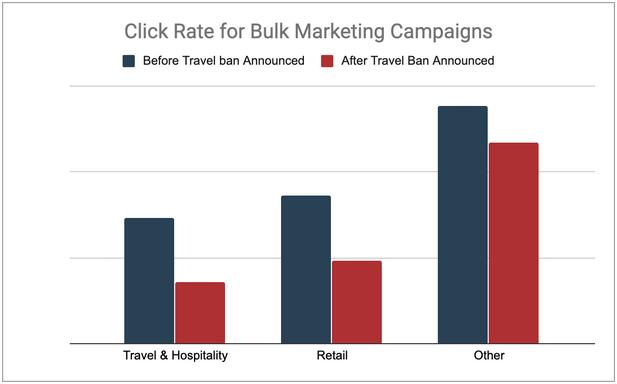 CTR по маркетинговым кампаниям