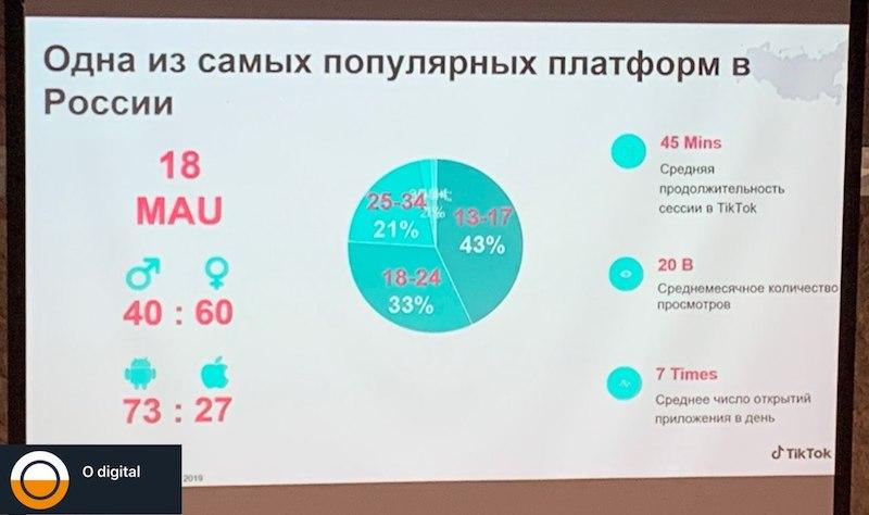 Слайд с конференции со статистикой