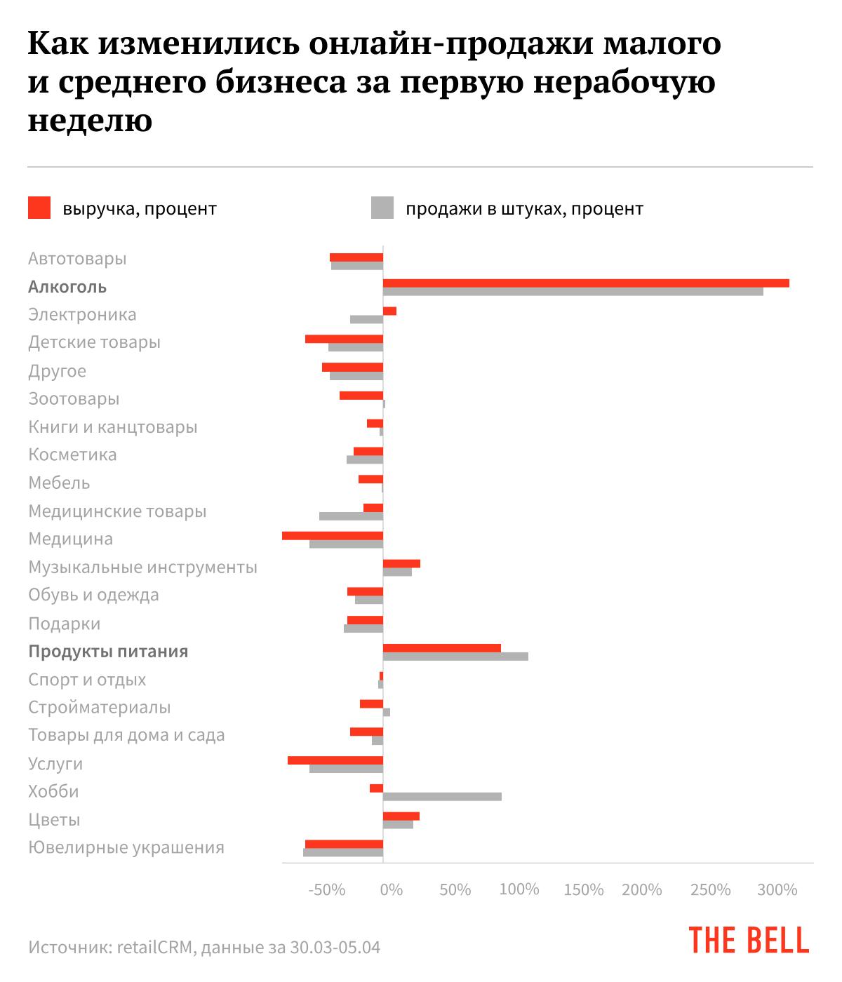 Рост и падение разных товарных категорий в связи с карантином