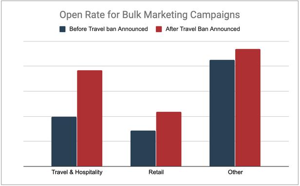 Красный столбец — open rate писем после запрета на туризм. На графике видно, что open rate по всем категориям писем достаточно большой