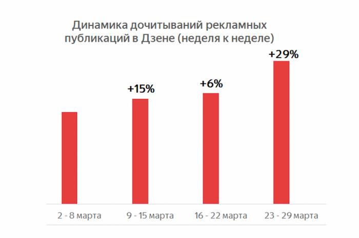 Как дочитывают рекламные материалы на Яндекс.Дзен неделя к неделе