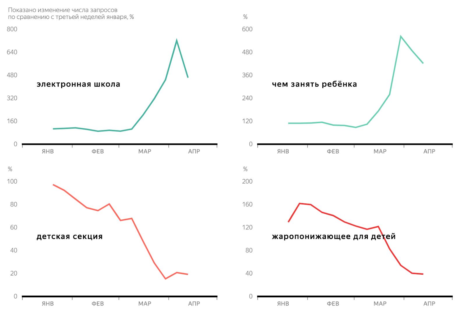 Яндекс: 4главных тренда впоиске вовремя самоизоляции 10