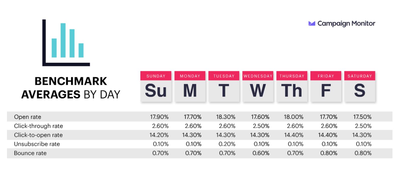 Показатели по дням недели