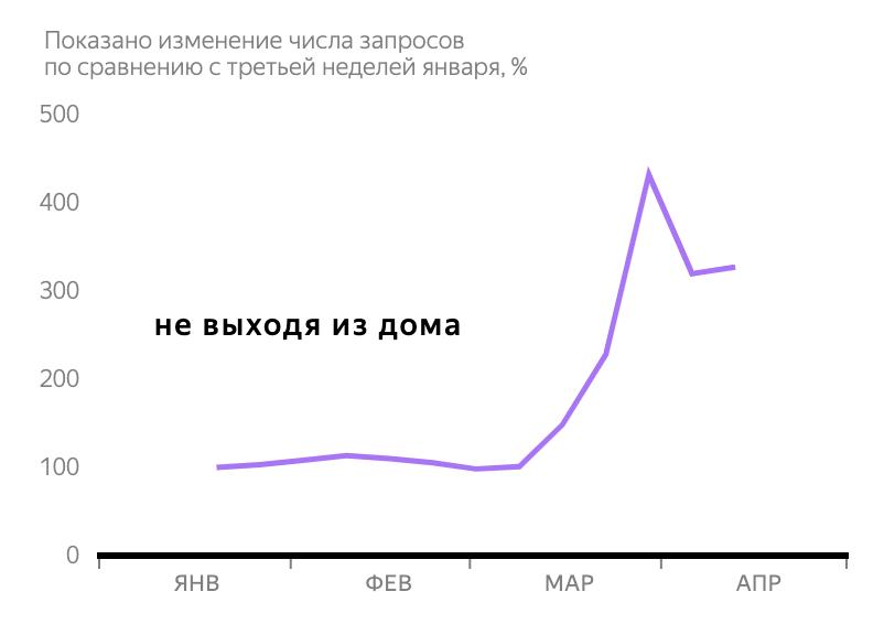 Яндекс: 4главных тренда впоиске вовремя самоизоляции 1