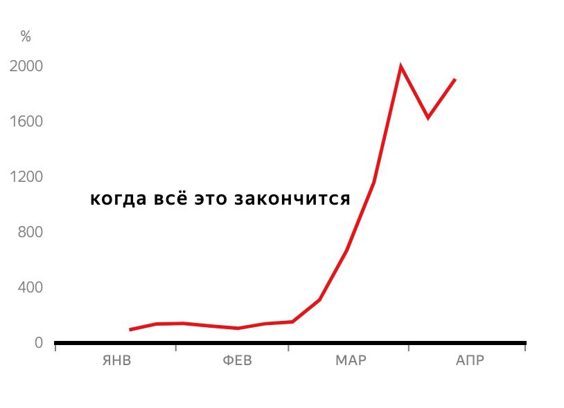 Яндекс: 4главных тренда впоиске вовремя самоизоляции 2