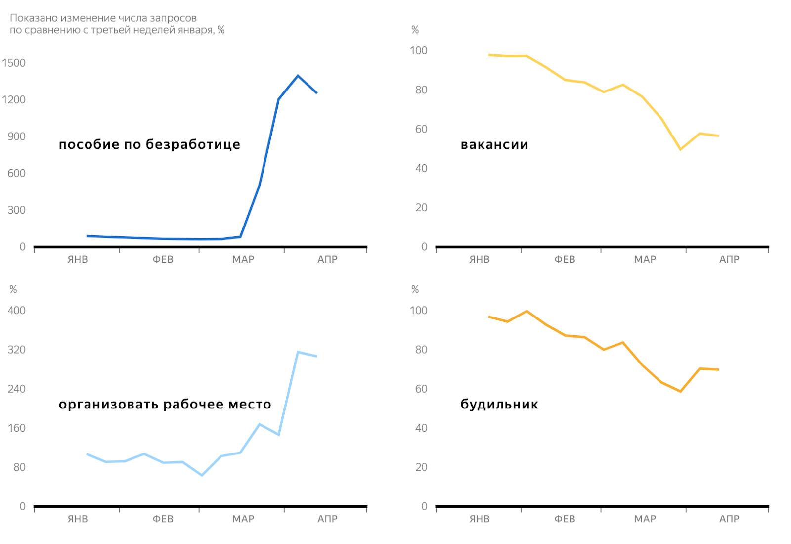 Яндекс: 4главных тренда впоиске вовремя самоизоляции 5
