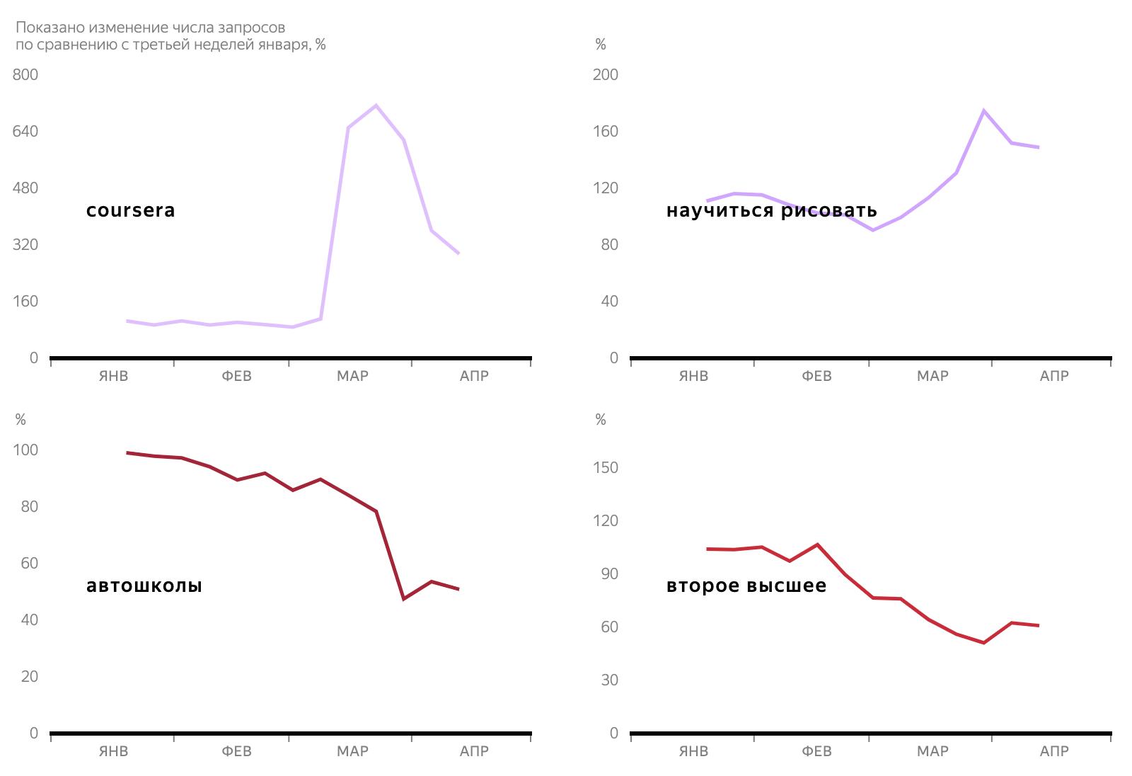 Яндекс: 4главных тренда впоиске вовремя самоизоляции 6