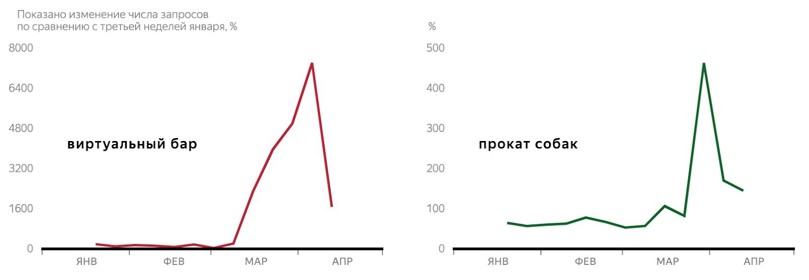 Яндекс: 4главных тренда впоиске вовремя самоизоляции 7