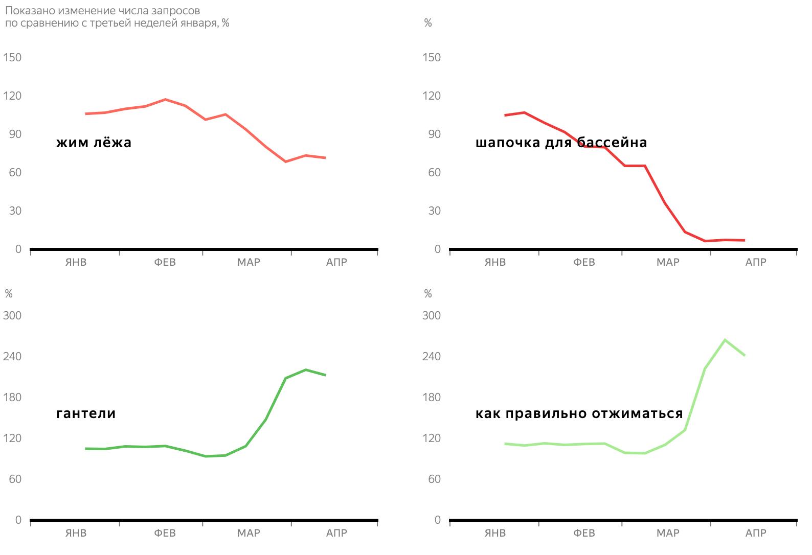 Яндекс: 4главных тренда впоиске вовремя самоизоляции 8
