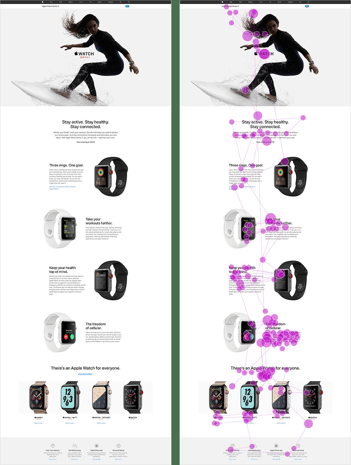 Участница просматривал описательную страницу Apple Watch 3 (слева) с зигзагообразным макетом. Её движения глаз показаны на графике справа. При движении вниз по странице её глаза перемещались от изображения к тексту, снова к изображению и затем к тексту – по модели газонокосилки