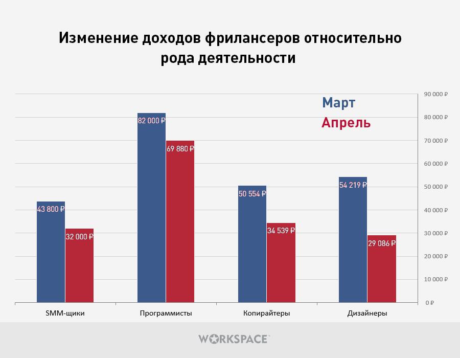Сравнение марта и апреля 2020 по профессиям. Пострадали даже программисты, спрос на которых стабильно растет