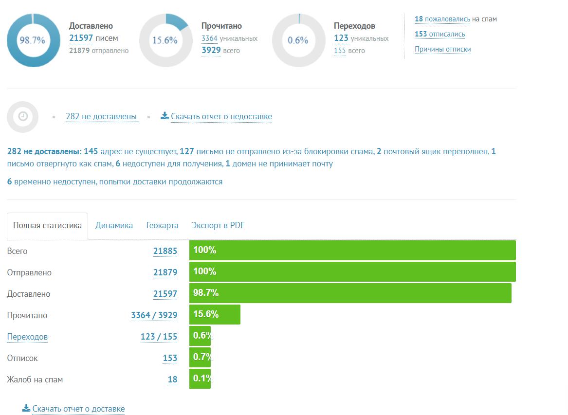 В UniSender можно найти все метрики на странице «Рассылки» – «Отчёты об отправленных»