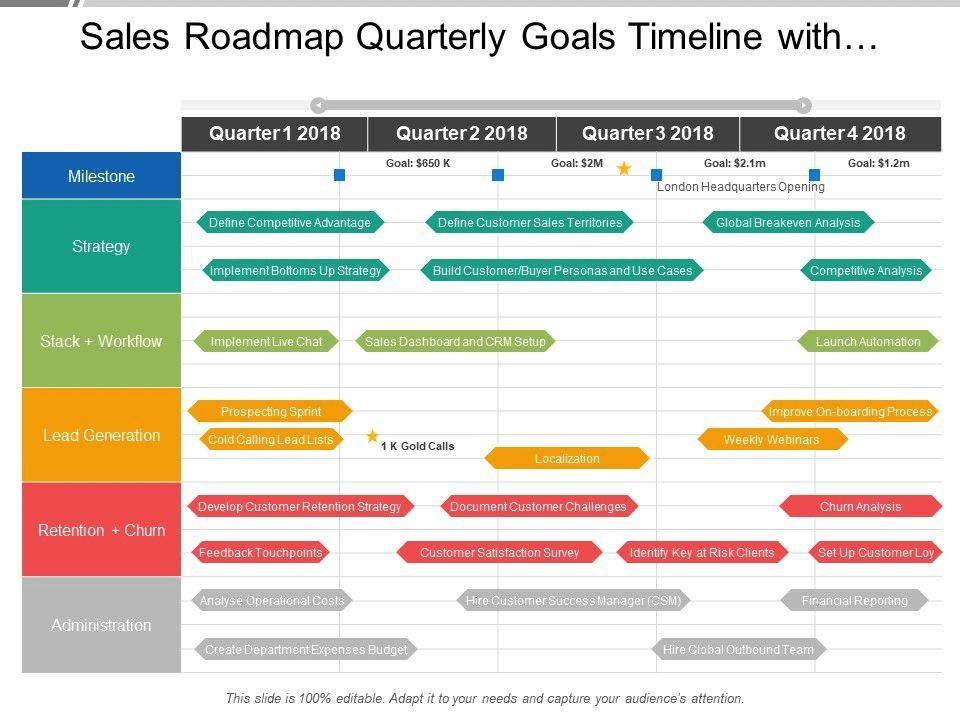 Пример креативного roadmap для инвесторов. Источник Deloitte