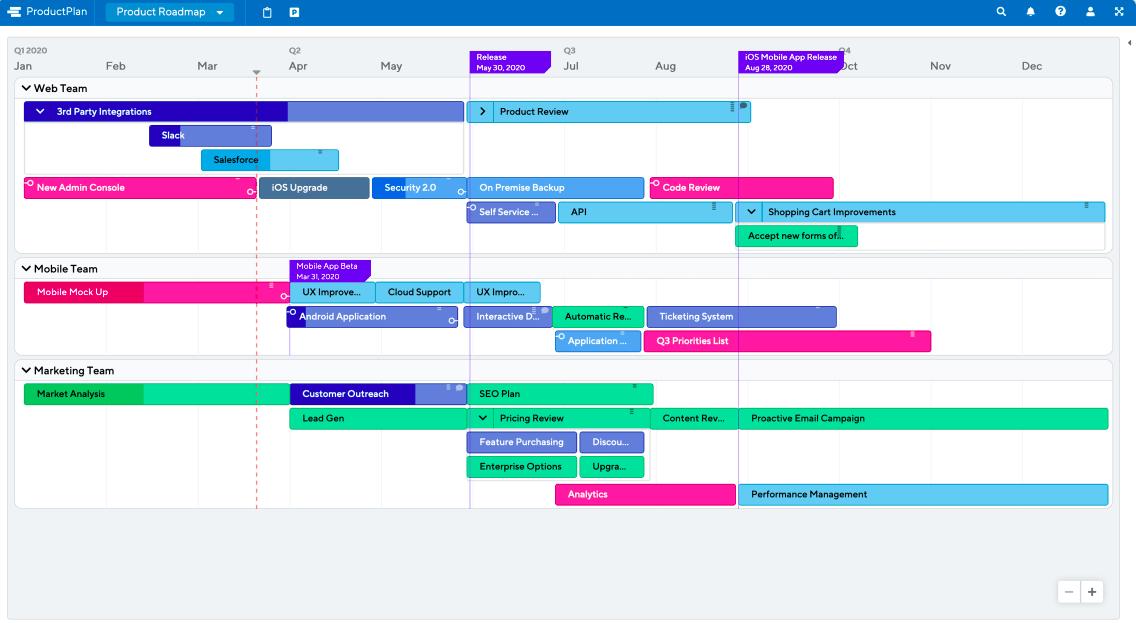 Шаблон roadmap для разработчиков. Источник Productplan