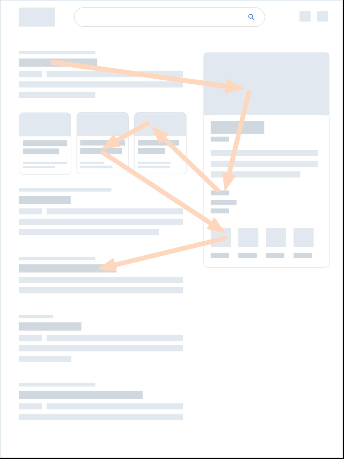 Эта иллюстрация – примерное описание пинбол модели – она характеризуется «перепрыгиванием» взгляда между различными элементами страницы выдачи. Обычно между правой боковой панелью и центральной колонкой с результатами. Отдельные примеры содержат большее или меньшее количество перемещений в любом направлении