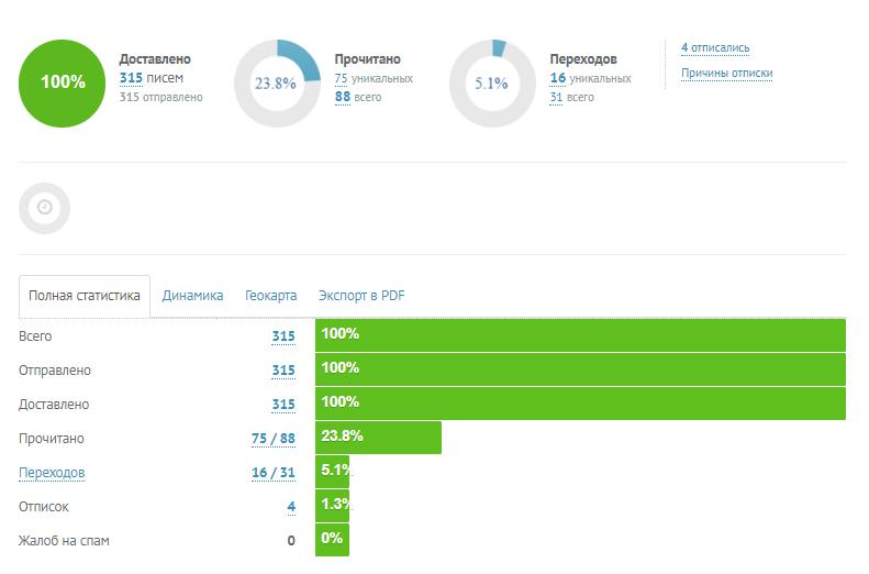 Статистика в UniSender