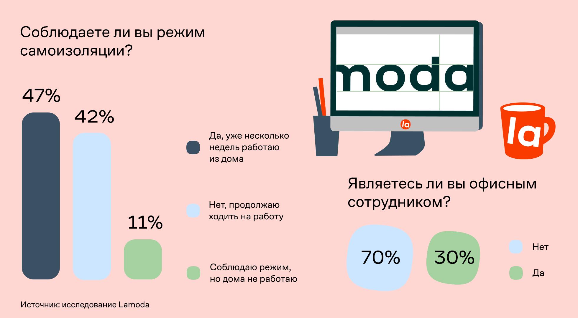 Lamoda: 65% россиян работают впижаме 1