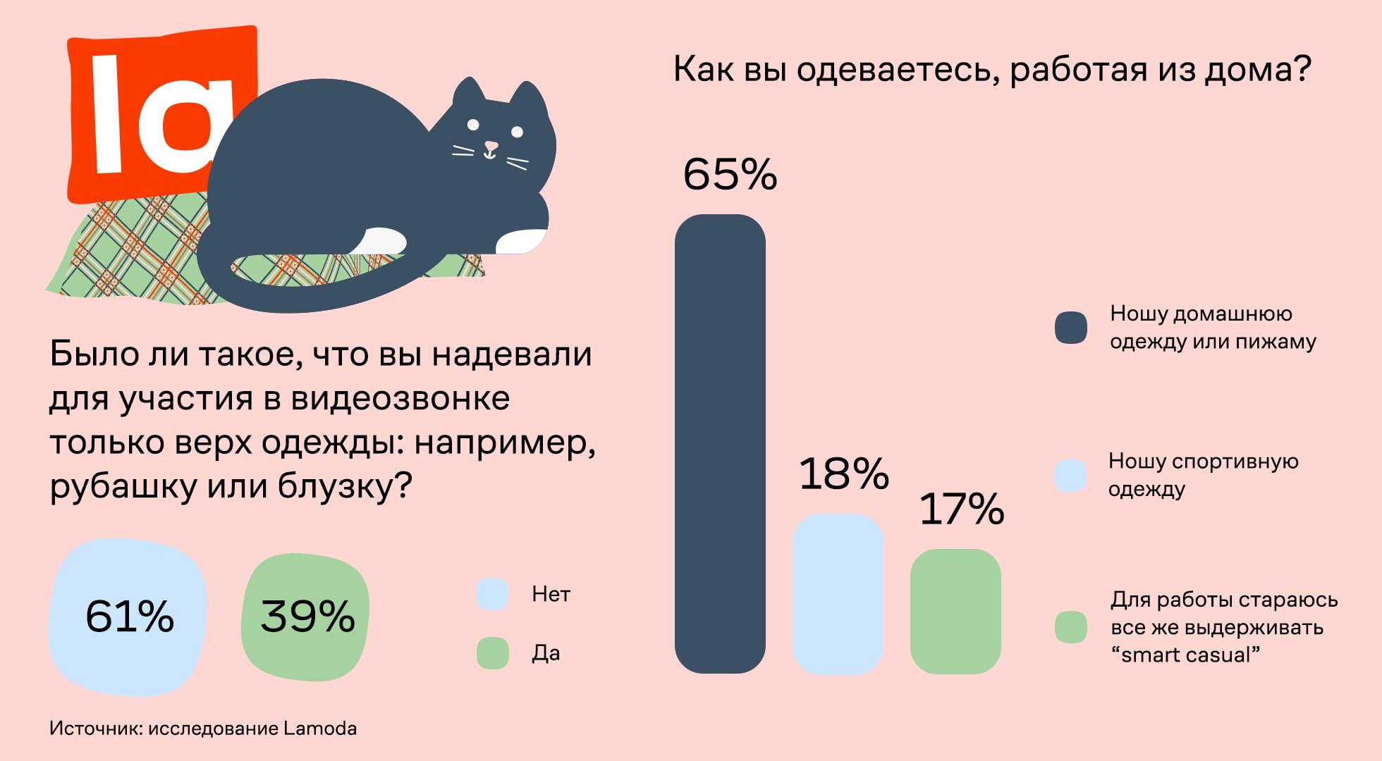 Lamoda: 65% россиян работают впижаме 2