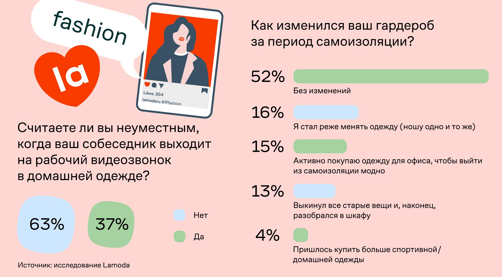 Lamoda: 65% россиян работают впижаме 3