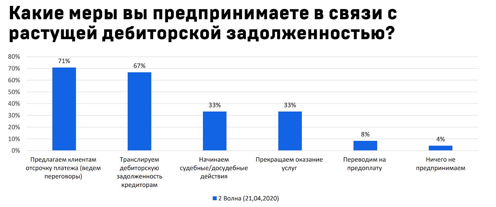 8% переводят клиентов на предоплату